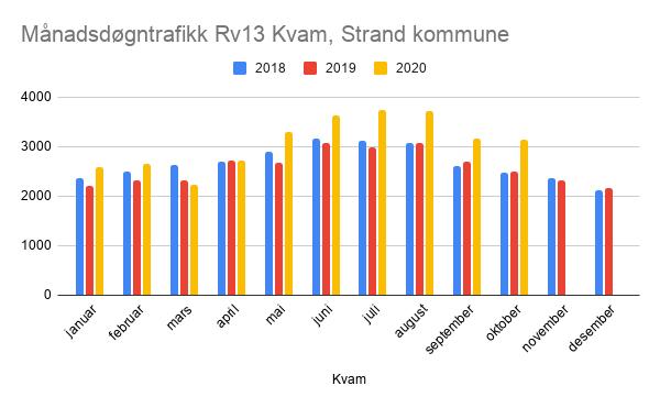 Trafikkutvikling på Rv 13 - sesongvariasjonar og endringar etter opning av Ryfast